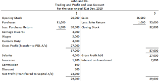 Profit And Los Profit And Loss Account Solution Play Accounting