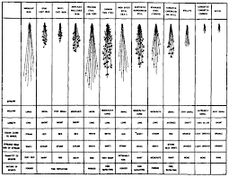 Metal Spark Test Chart Identification Of Metals Smithy Detroit Machine Tools