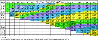 48 Unfolded Bandsaw Blade Tpi Chart