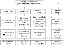 Tax Structure India Indian Constitution Upsc Civil