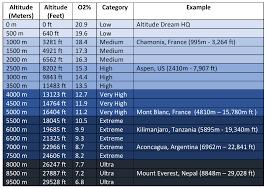 O2 Chart Altitude Dream
