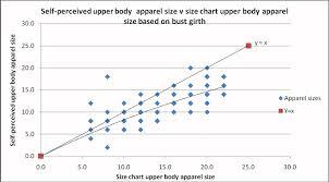 Self Perceived Upper Body Apparel Size Vs Winks 1990