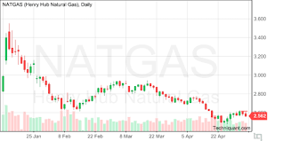 Natural Gas Candlestick Chart Techniquant Henry Hub Natural Gas Natgas Technical