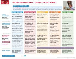 Reading Developmental Milestones Chart