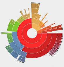 Multi Level Pie Chart Javascript Open Source Software