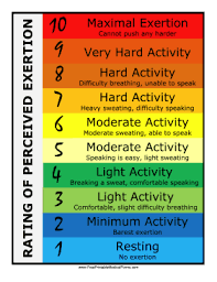 Rate Of Perceived Exertion Chart Printable Rating Of Perceived Exertion Chart
