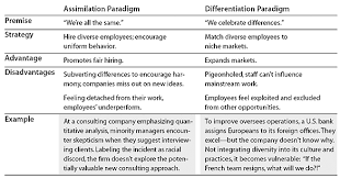 making differences matter a new paradigm for managing diversity the integration paradigm