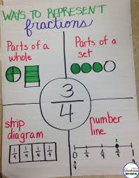 Fraction Anchor Charts Life In Special Education Bloglovin