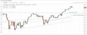 Us Indices Reverse Early Gains