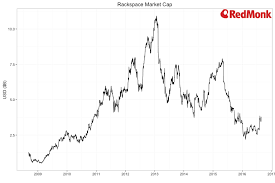 Rax Stock Chart Rackspace To Be Acquired For 4 3b Alt E S V