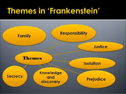 frankenstein final  chapter 13 41 45 theme essay