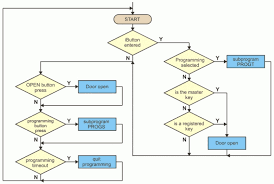 block diagram program the wiring diagram block diagram program zen diagram block diagram
