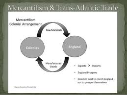 Mercantilism Chart Ssush1 Compare And Contrast The Development Of English