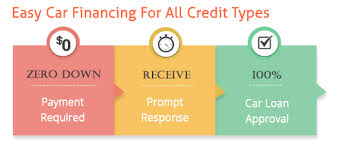 Image result for car loans process