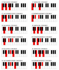 Diminished Chord Chart Piano Great Chord Chart For Beginners In 2019 Piano Music
