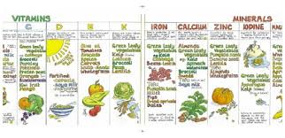 Food And Its Nutrients Chart Charts The Vegan Society