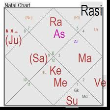 Importance Of Chandra Kundali Moon Chart Life Solutions By