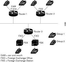 cisco ios voice video and fax configuration guide release 12 2 in this configuration