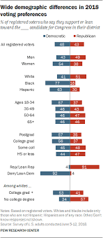 2 The 2018 Congressional Election Pew Research Center