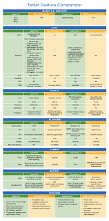 Tablet Comparison Chart Technology And Social Media In