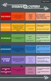 391 Best Spanish Verbs Images On Pinterest Spanish Classroom