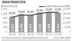 Onion Price Chart India Traders Fear Rise In Onion Prices Due To Fall In Rabi Sowing