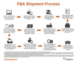 Amazon Warehouse Process Flow Chart The Secrets To Importing Your Amazon Product