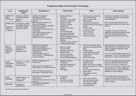 career progression template template com career progression template