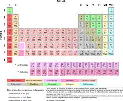 periodic table good site with details about every chemical family chemistry periodic table physical science and chemistry