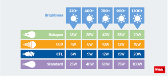 Energy Saving Light Bulbs Conversion Chart Five Tips For Choosing The Right Light Bulb Which