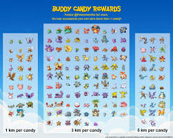 Pokemon Go Buddy Km Chart New Buddy System Candy Rewards List Pokemon Go Buddy