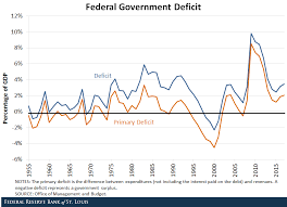 How Fiscal Realities Intersect With Monetary Policy