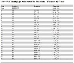 mortgage amortization comparison calculator mortage amortization table ender realtypark co