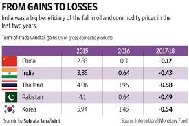 Gdp Growth Rate Comparison Chart How Will Commodity Prices Affect Indias Gdp Growth In 2017