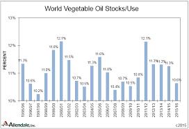 Allendale Advisory Center World Vegetable Oil Supplies And