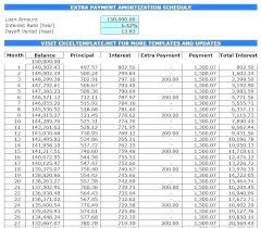 Amortization Table Mortgage Excel Loan Payoff Spreadsheet Ate Mortgage Calculator Excel Home Repayment