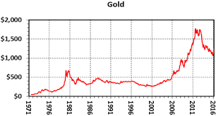 Two Year Silver Chart The 45 Year Record Of Bullion Prices Kitco News
