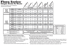 General Hydroponics Ppm Chart Easy Nutrients General Hydroponics Flora Trio Guide Grow