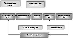 Дипломная работа Теоретические основы управления мотивацией  Мотивационный процесс отражается на совокупной модели мотивации в достижении целей организации Общий вид модели мотивации представлен на рис 1 1 4