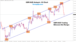 Gbp Aud Trading Between The Ranges In H1 Chart Forex Gdp