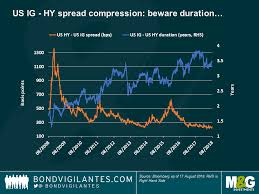Hy Spreads The Story Behind The Story Bond Vigilantes