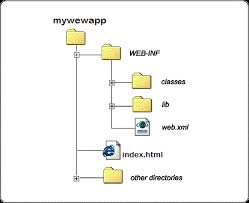 Directory Structure Of Java Web Application | Java Web Tutor