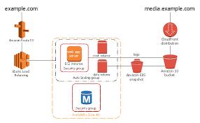2 Tier Auto Scalable Web Application Architecture In 1 Zone