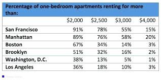 Average Gas Bill Average Rent For 40 Bedroom Apartment Awesome Simple Average Gas And Electric Bill For 2 Bedroom Apartment