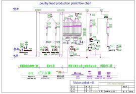 Poultry Feed Chart Feed Pellet Production Line