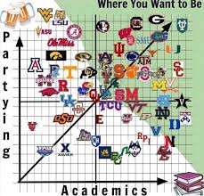 Academics And Partying Chart