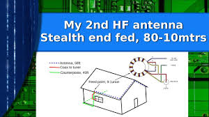 End Fed Dipole Antenna Design Ham Radio My Second Hf Antenna A Stealth End Fed Wire For 80 10 Meters
