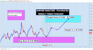 Audusd Chart Tradingview Audusd Provided By Weekly Forex Forecast For Fx Audusd By