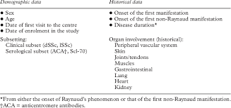 Demographic And Patient History Registered In The Clinical
