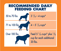 Blue Buffalo Feeding Chart Large Breed Puppy Best Picture